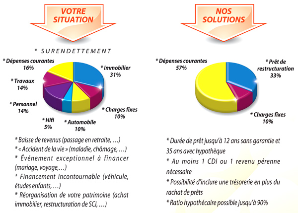 graphique-surendettement-rpfinances87